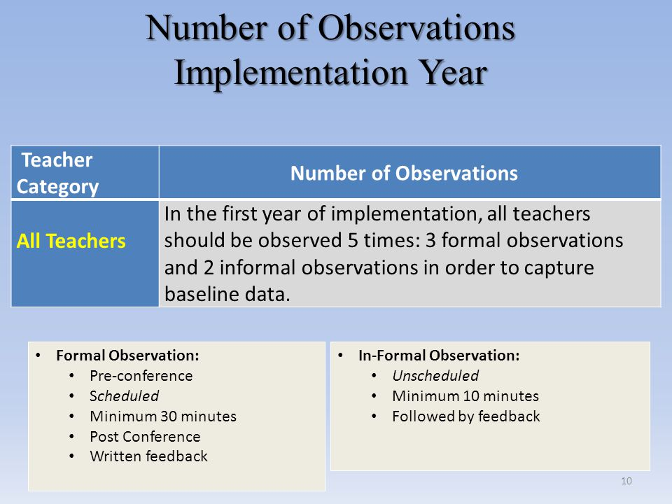 Number of Observations Implementation Year