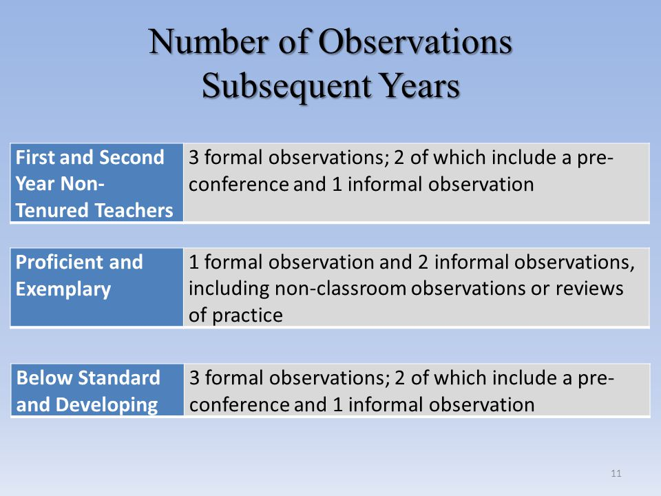 Number of Observations Subsequent Years