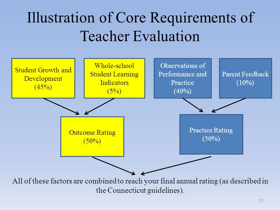 Illustration of Core Requirements of Teacher Evaluation