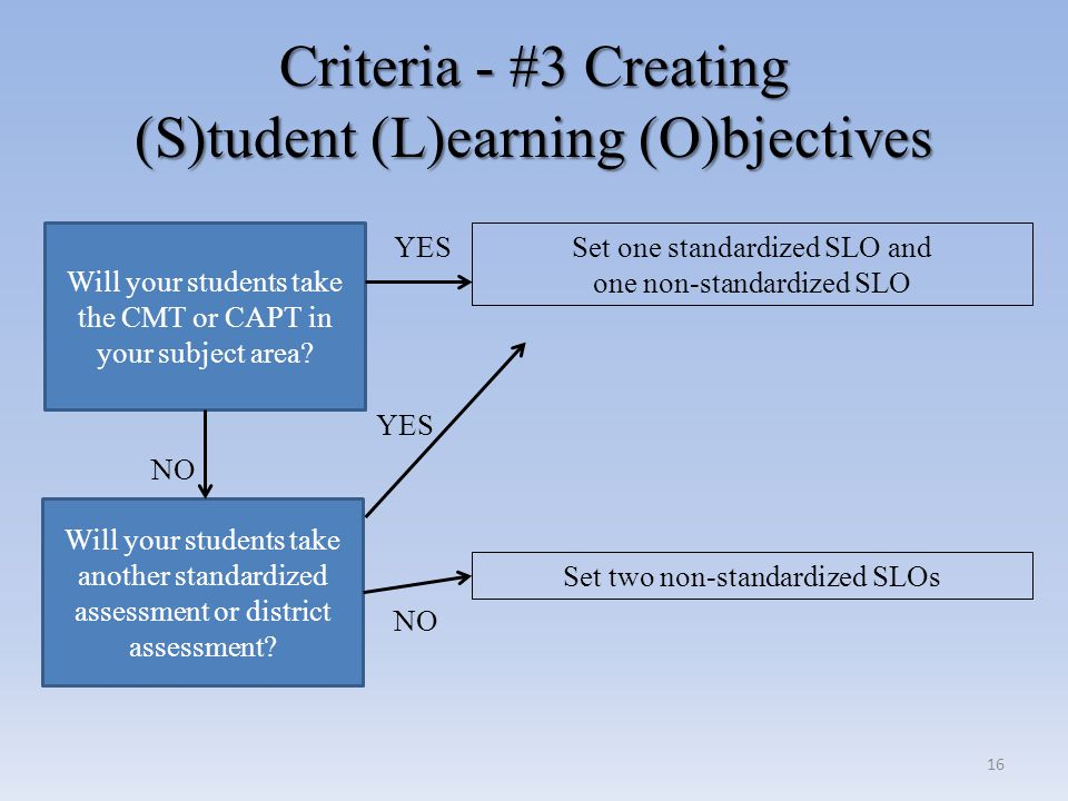 Criteria - #3 Creating (S)tudent (L)earning (O)bjectives