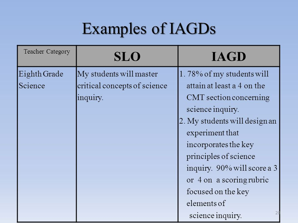 Examples of IAGDs SLO IAGD Eighth Grade Science