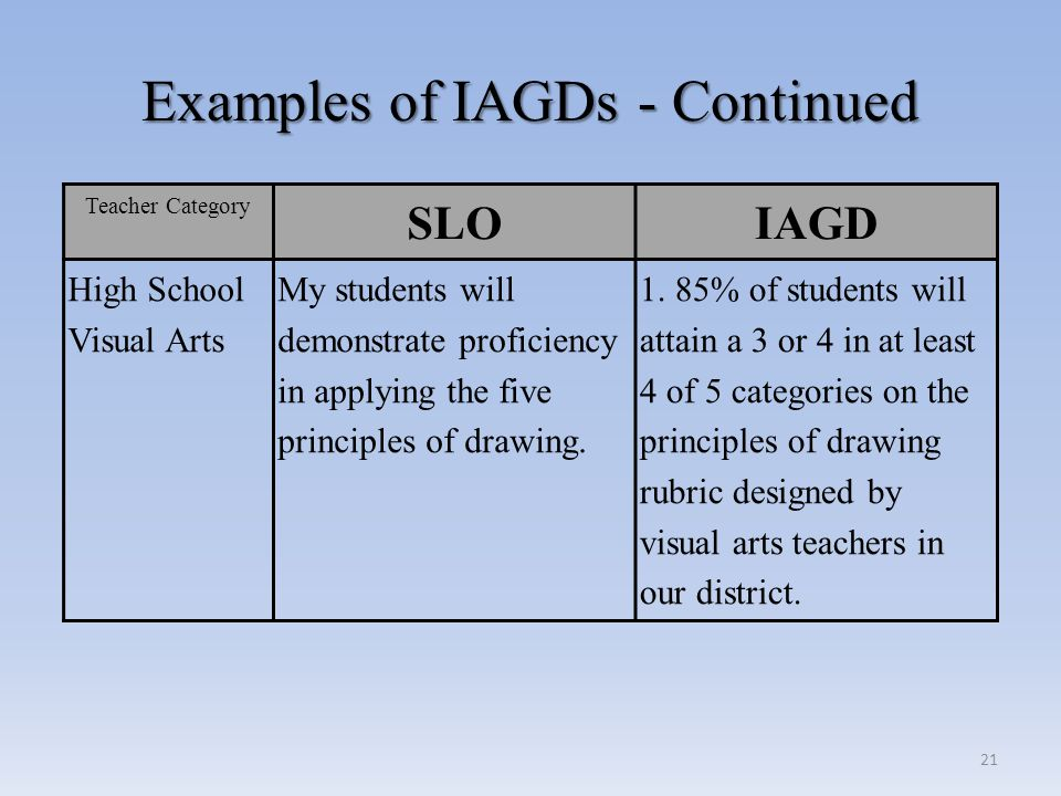 Examples of IAGDs - Continued