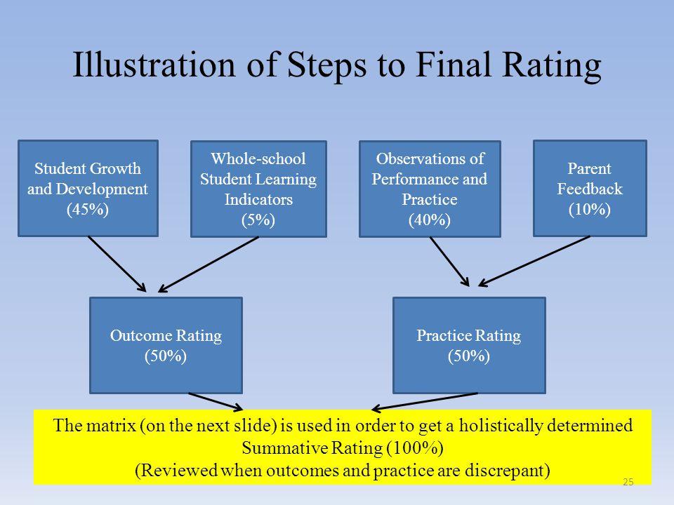 Illustration of Steps to Final Rating