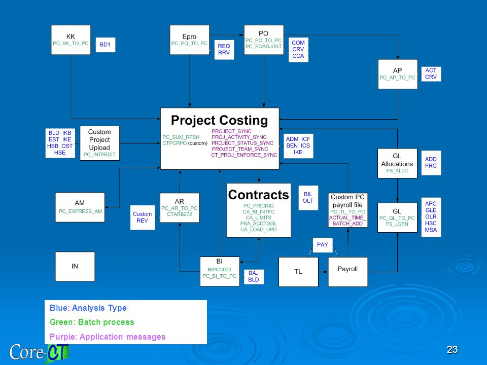 This slide displays a flowchart of all of the modules being utilized and how they integrate with Project Costing and Customer Contracts.