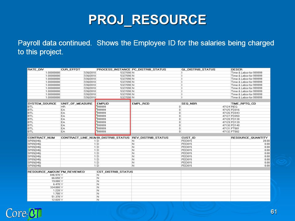 PROJ_RESOURCE Payroll data continued. Shows the Employee ID for the salaries being charged to this project.