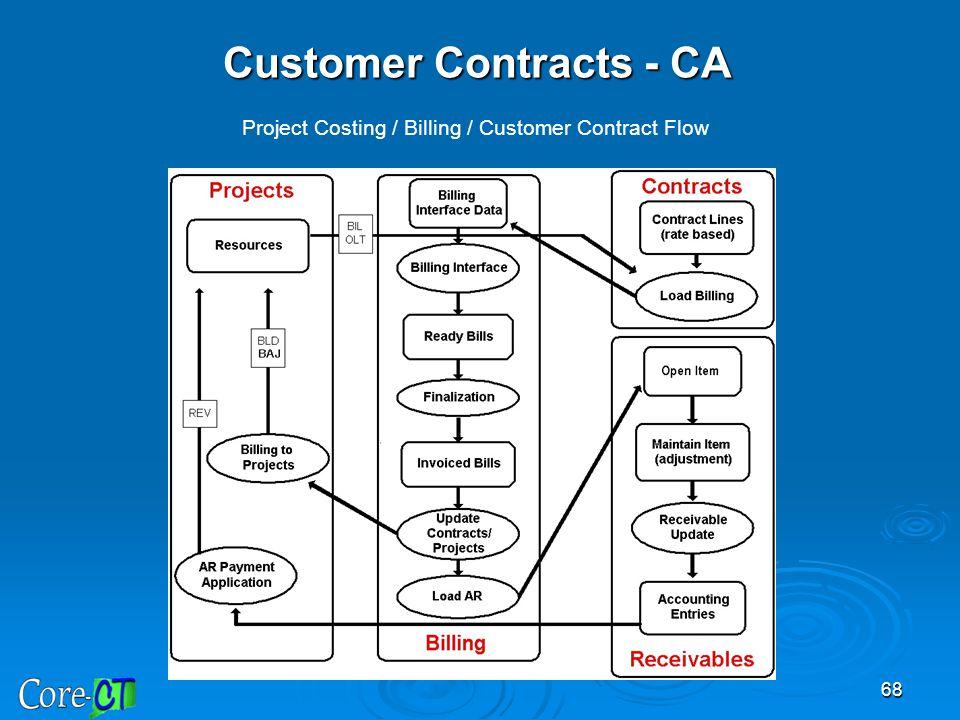 Customer Contracts - CA