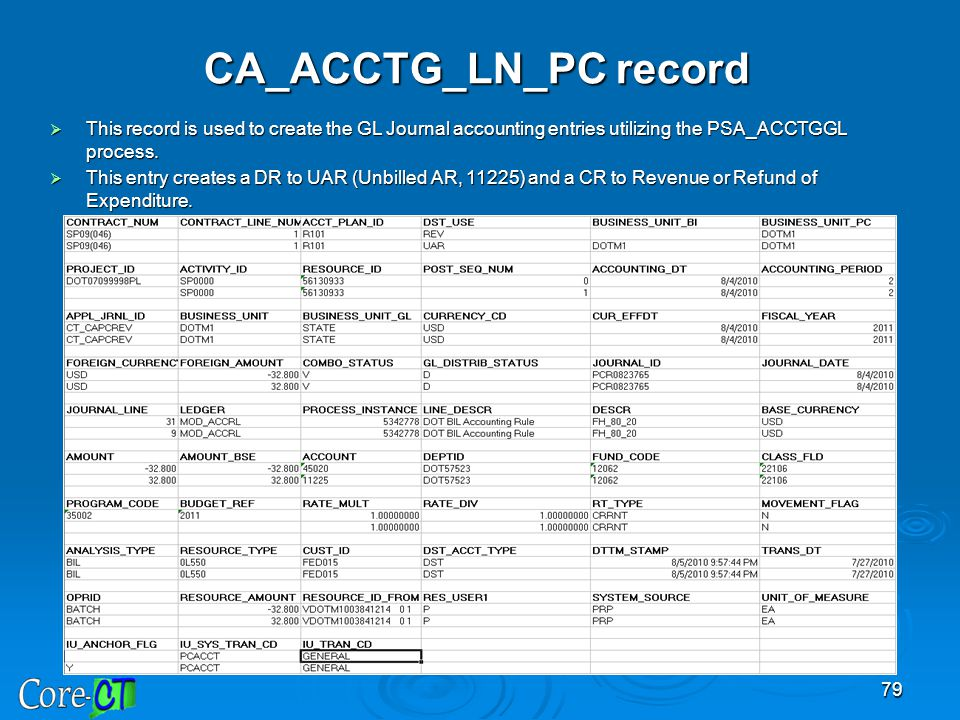 CA_ACCTG_LN_PC record
