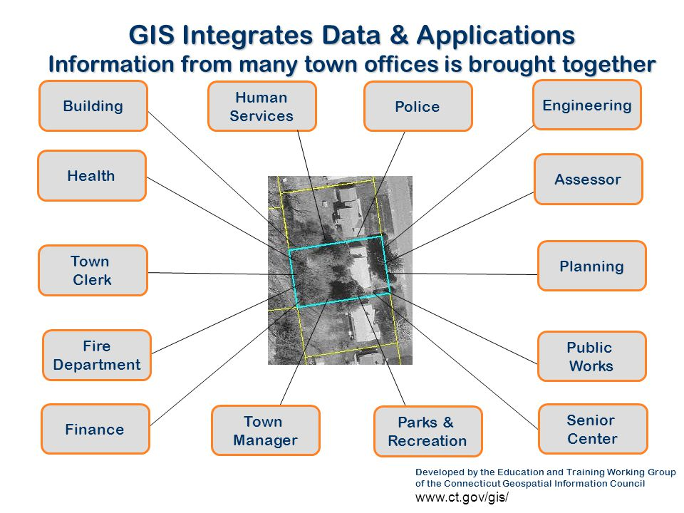 GIS Integrates Data & Applications Information from many town offices is brought together