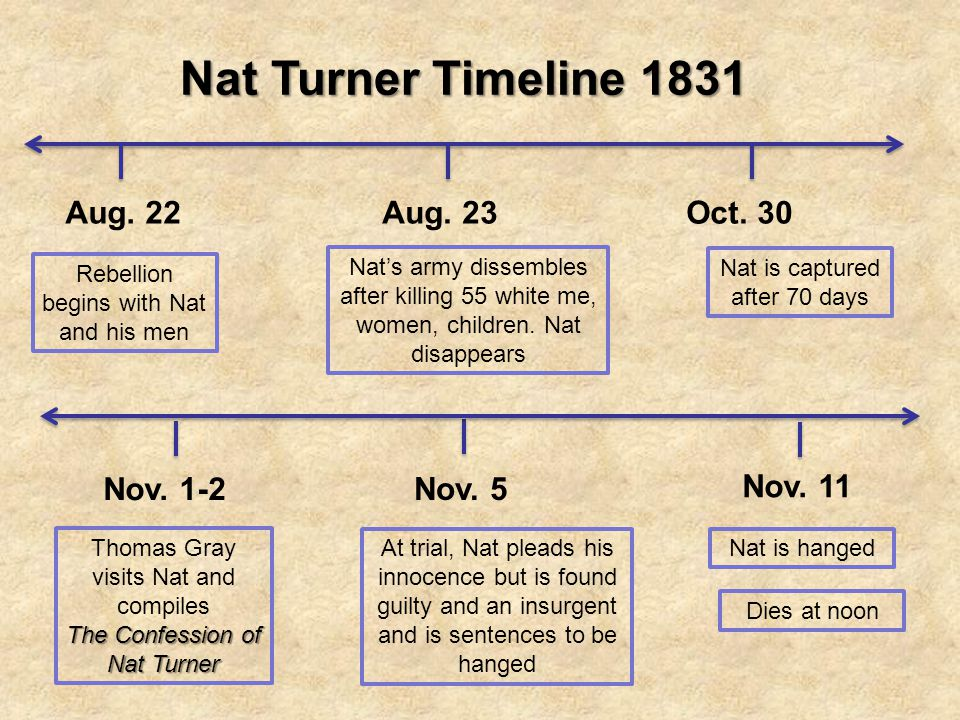 Nat Turner Timeline 1831 Aug. 22 Aug. 23 Oct. 30 Nov. 1-2 Nov. 5