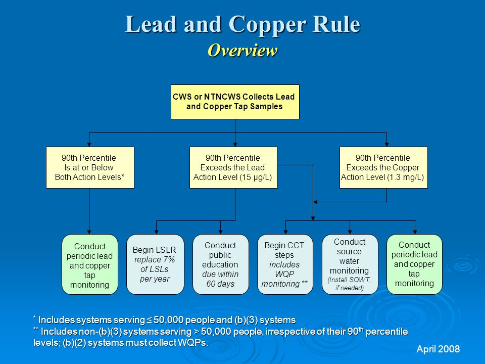 Lead and Copper Rule Overview CWS or NTNCWS Collects Lead