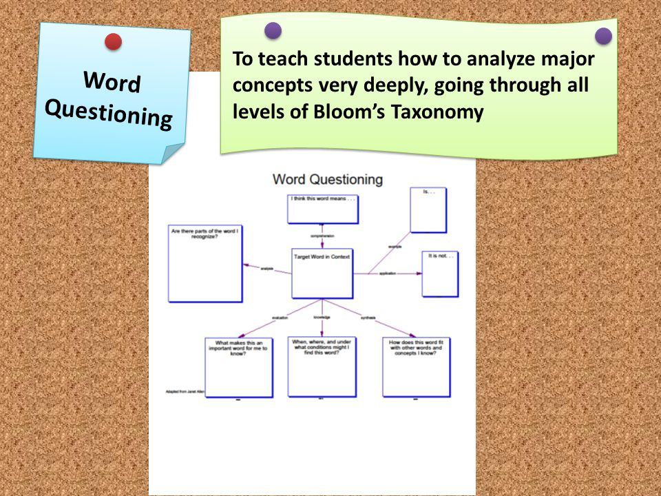 To teach students how to analyze major concepts very deeply, going through all levels of Bloom's Taxonomy