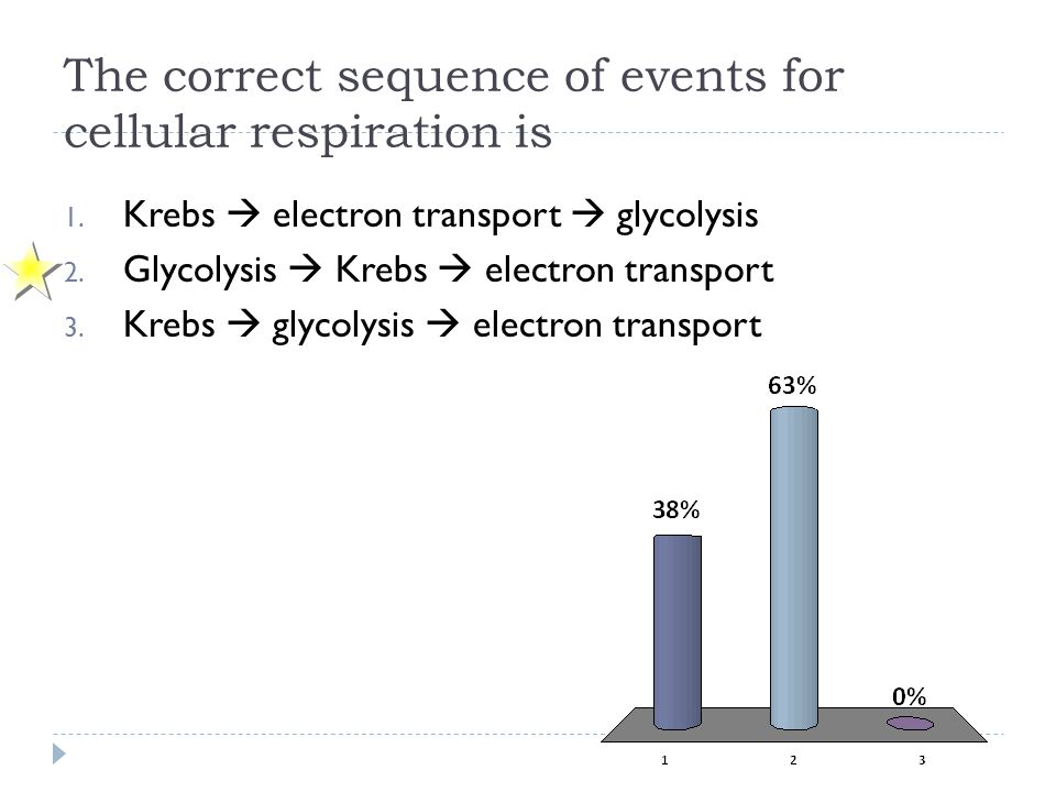 The correct sequence of events for cellular respiration is