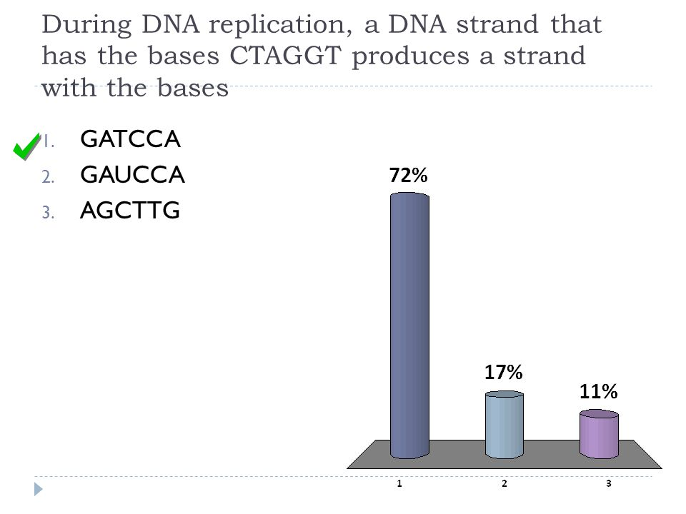 During DNA replication, a DNA strand that has the bases CTAGGT produces a strand with the bases
