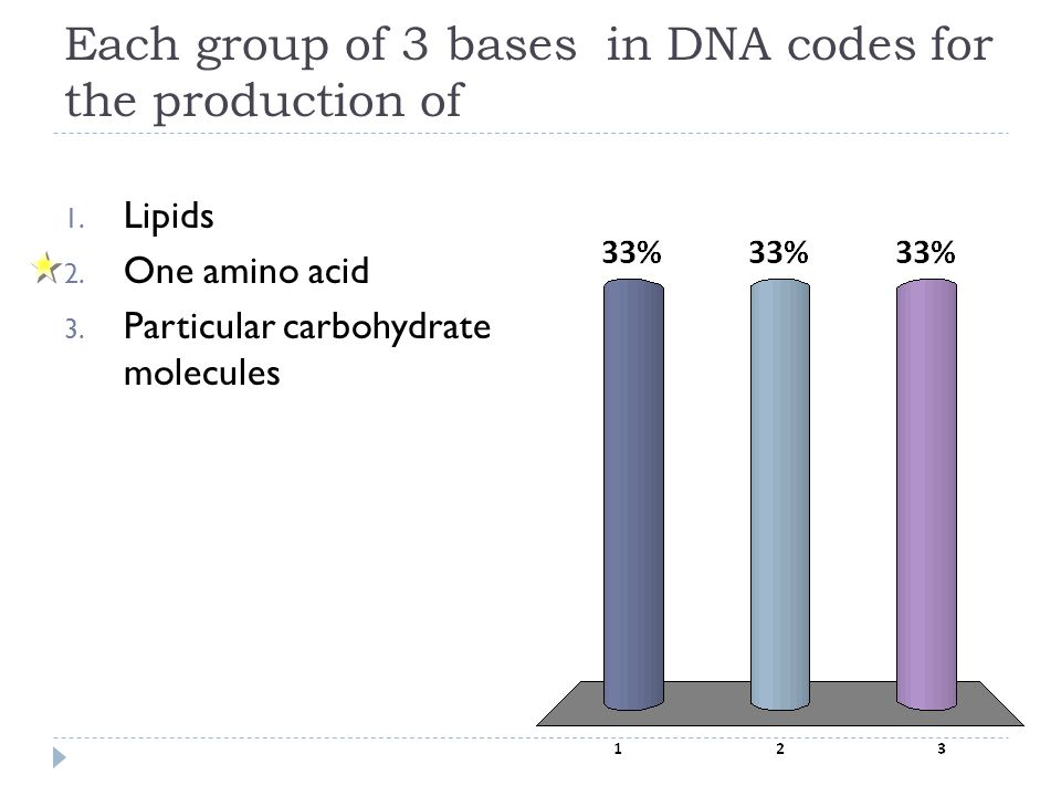 Each group of 3 bases in DNA codes for the production of
