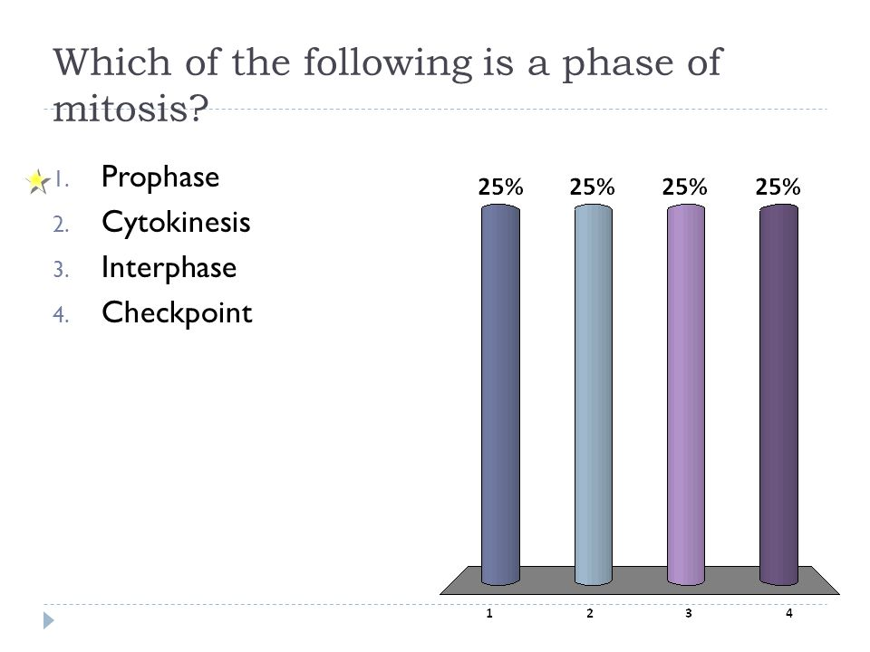 Which of the following is a phase of mitosis