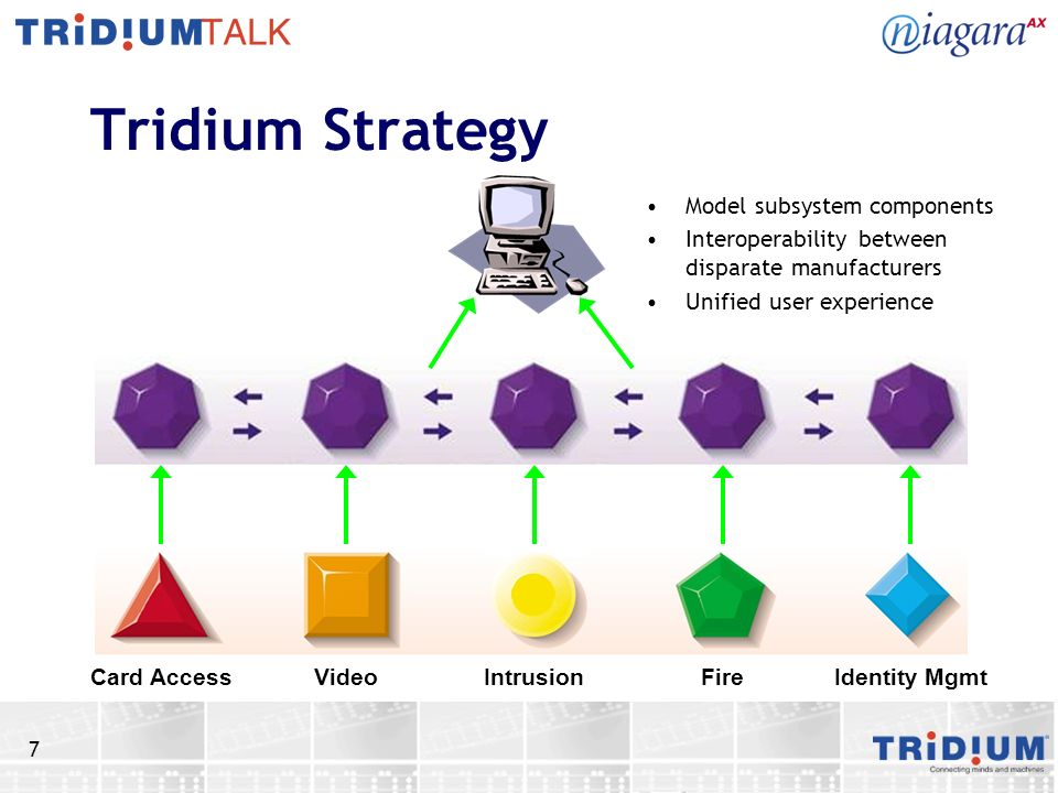 Tridium Strategy Model subsystem components