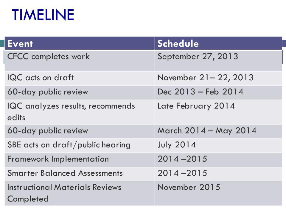 Timeline Event Schedule CFCC completes work September 27, 2013