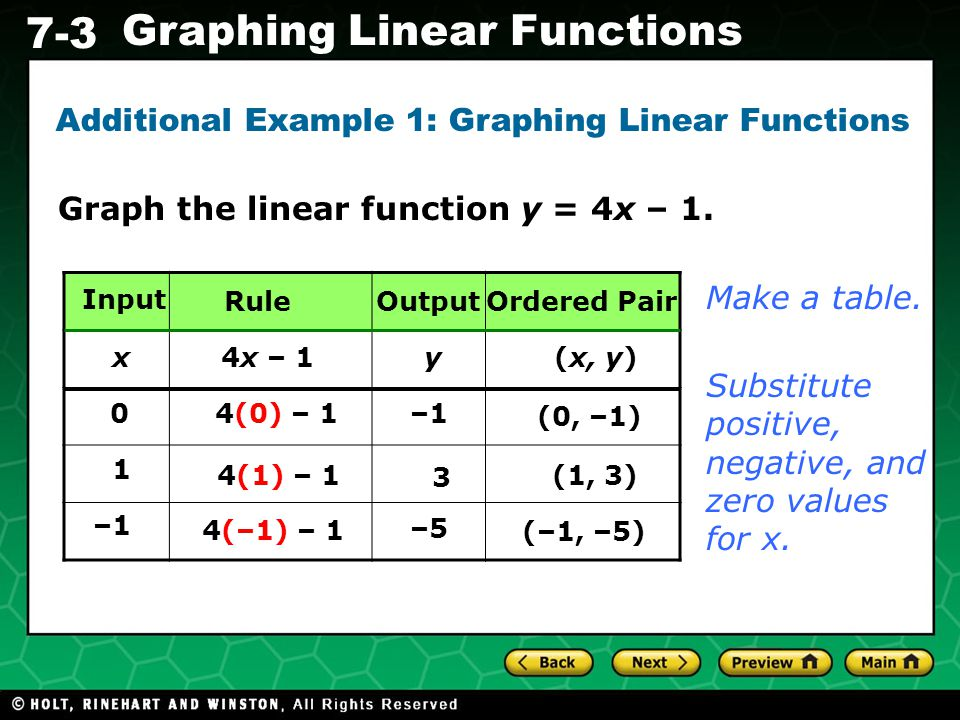 Additional Example 1: Graphing Linear Functions