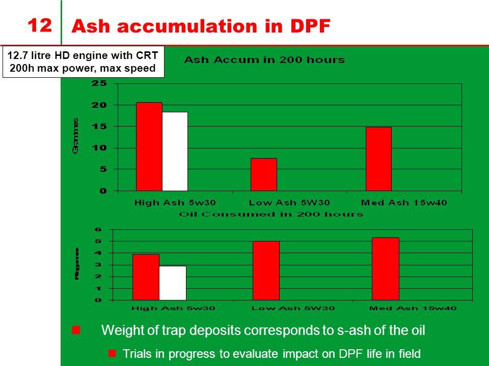 Ash accumulation in DPF