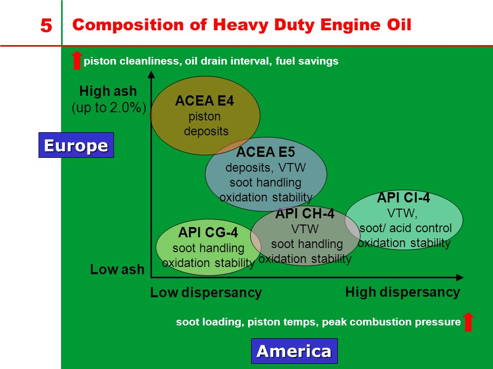 Composition of Heavy Duty Engine Oil