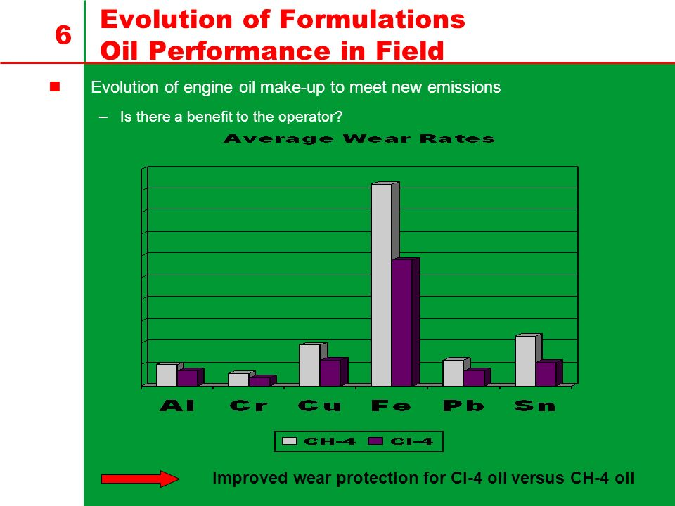 Evolution of Formulations Oil Performance in Field