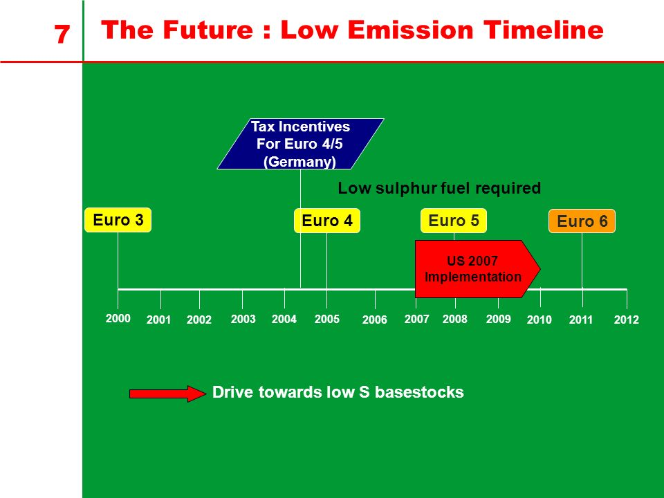 The Future : Low Emission Timeline