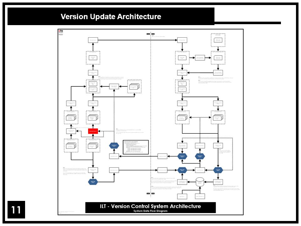 Version Update Architecture