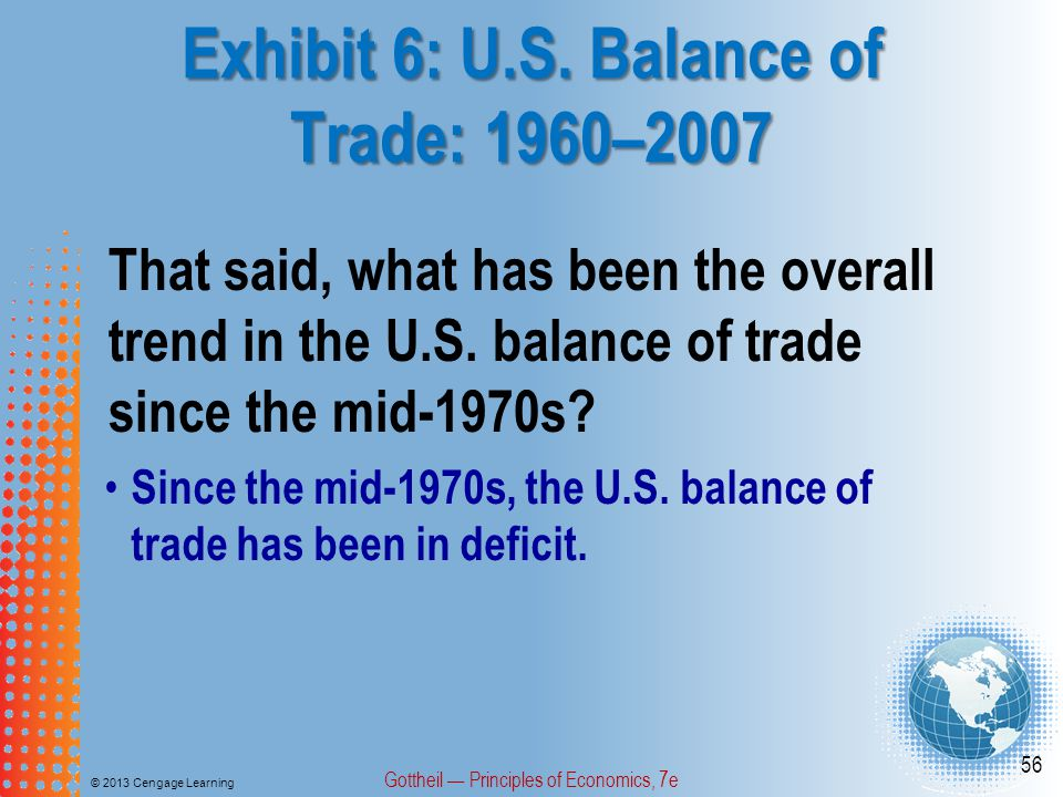 Exhibit 6: U.S. Balance of Trade: 1960–2007