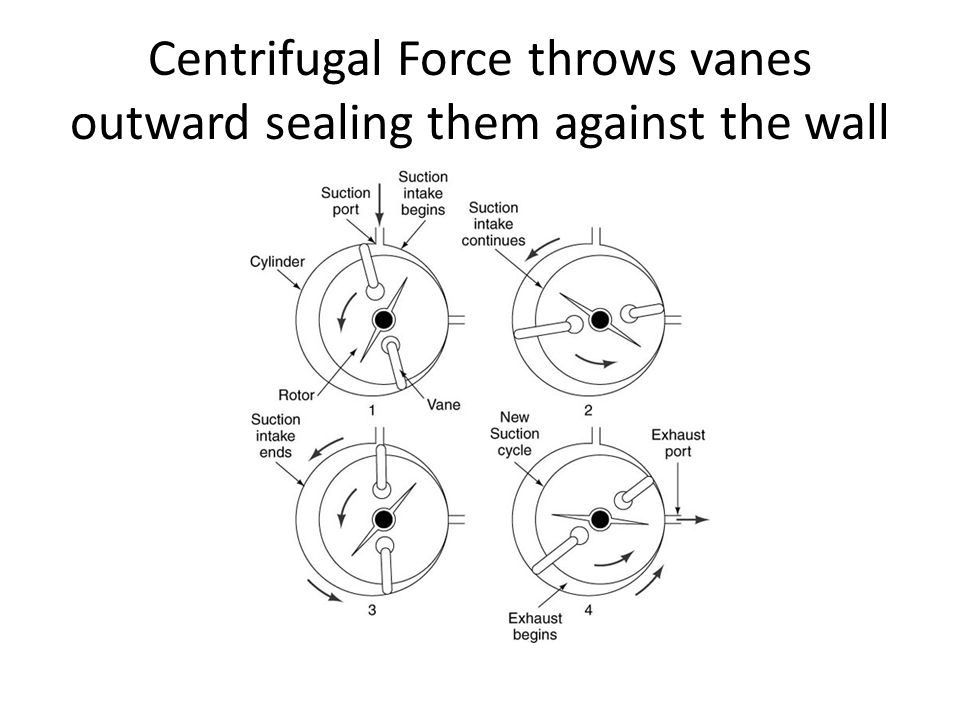 Centrifugal Force throws vanes outward sealing them against the wall