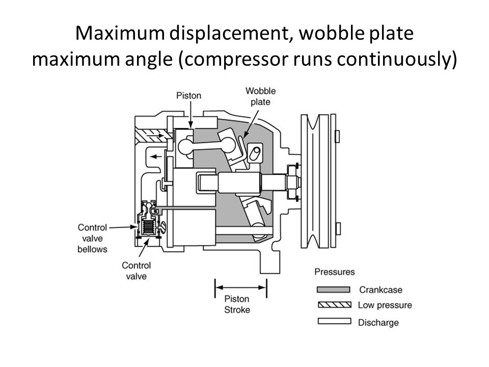 Maximum displacement, wobble plate maximum angle (compressor runs continuously)