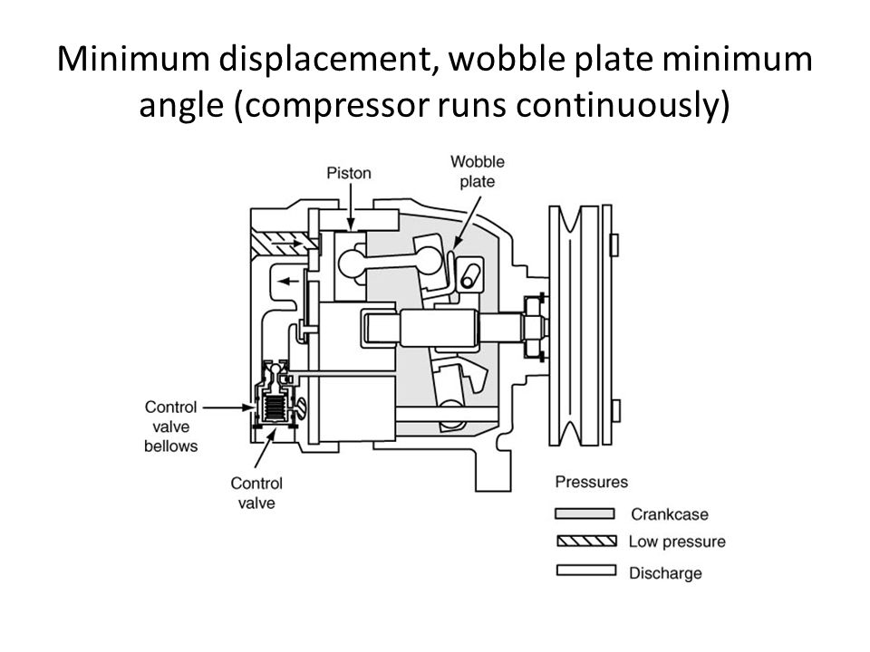 Minimum displacement, wobble plate minimum angle (compressor runs continuously)