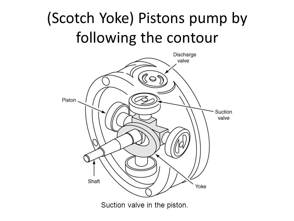 (Scotch Yoke) Pistons pump by following the contour