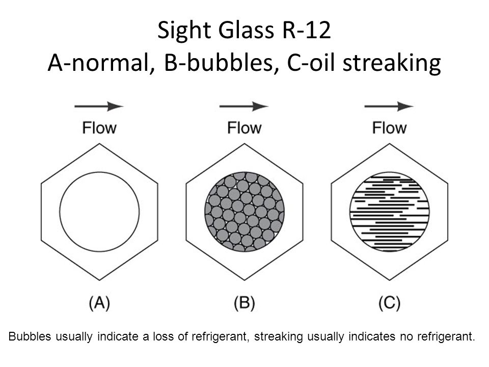 Sight Glass R-12 A-normal, B-bubbles, C-oil streaking