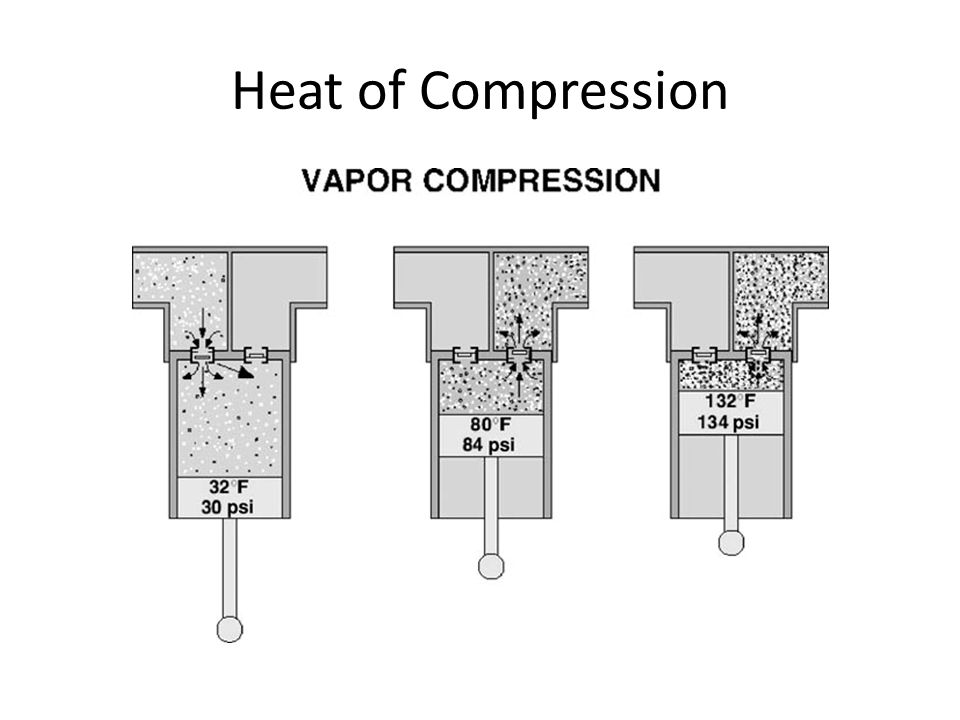 Heat of Compression