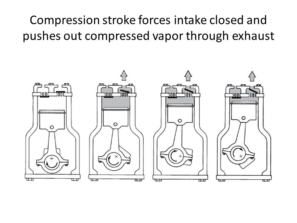 Compression stroke forces intake closed and pushes out compressed vapor through exhaust
