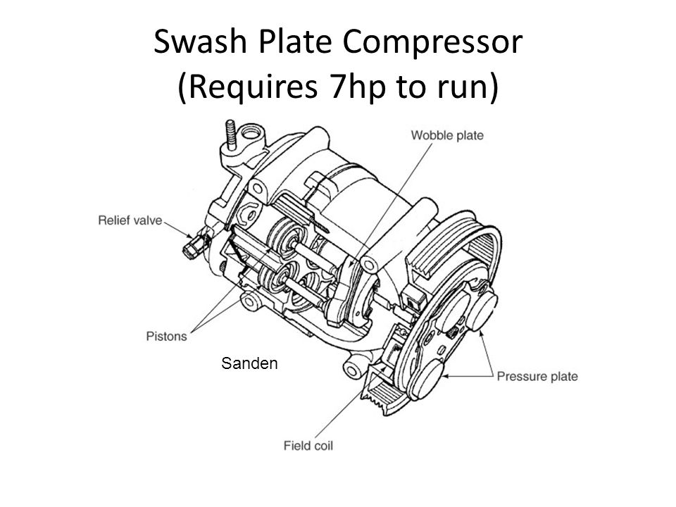 Swash Plate Compressor (Requires 7hp to run)