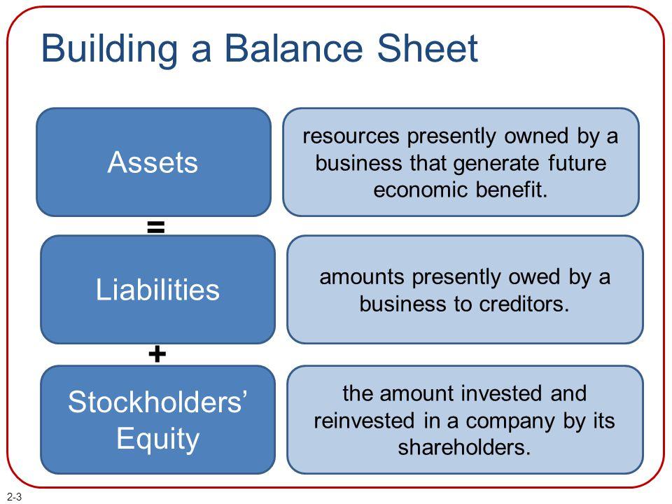 Building a Balance Sheet