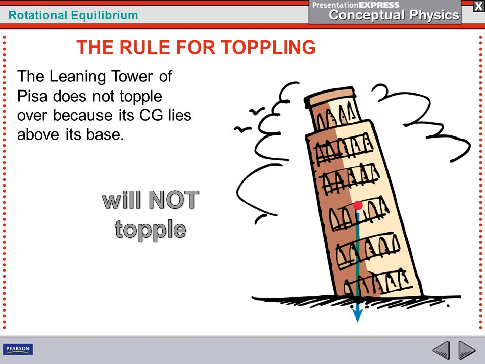 will NOT topple THE RULE FOR TOPPLING