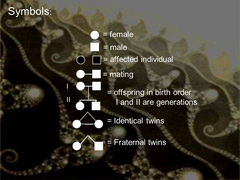 Symbols: = female = male = affected individual = mating