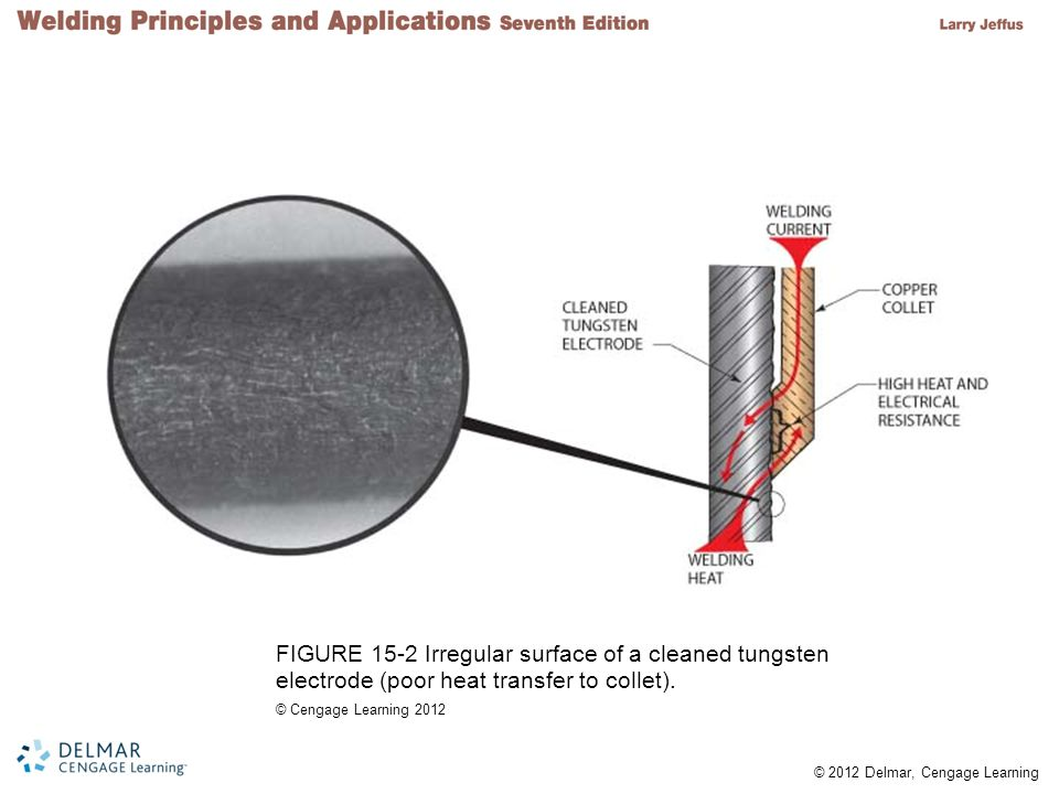 FIGURE 15-2 Irregular surface of a cleaned tungsten electrode (poor heat transfer to collet).
