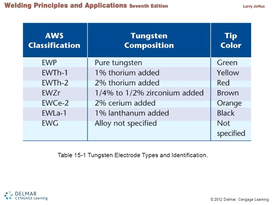 Table 15-1 Tungsten Electrode Types and Identification.
