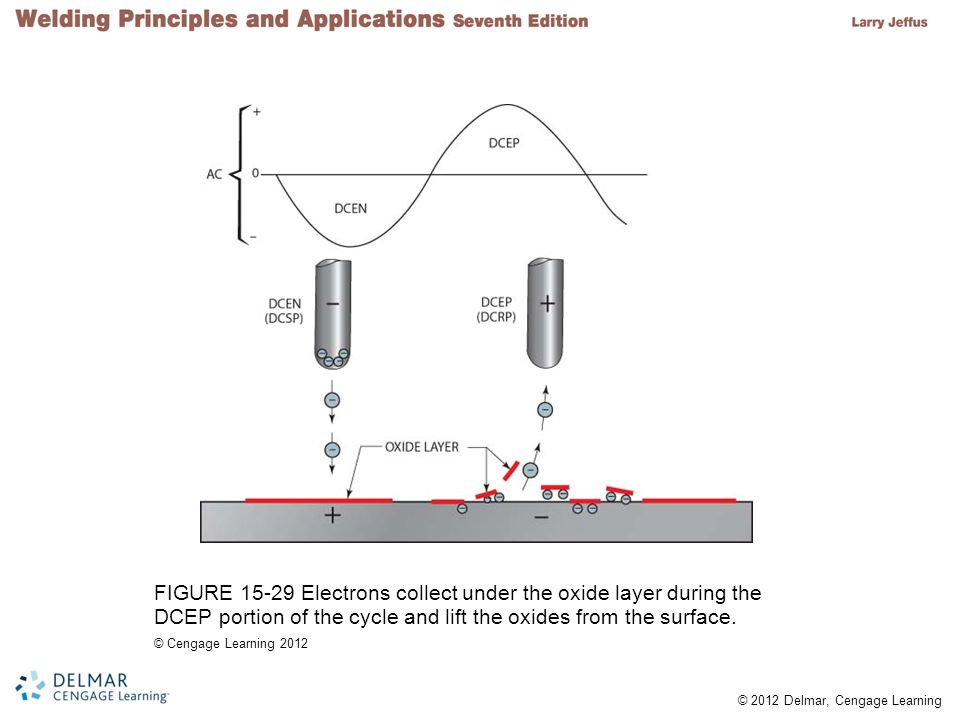FIGURE 15-29 Electrons collect under the oxide layer during the DCEP portion of the cycle and lift the oxides from the surface.
