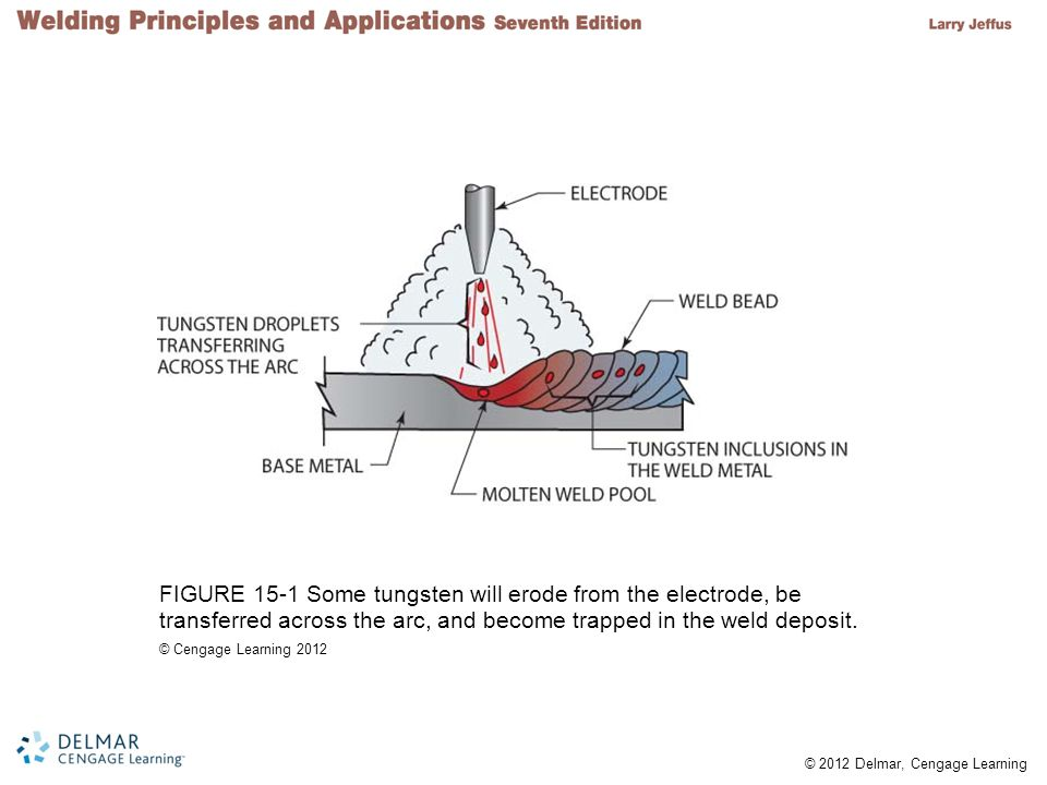 FIGURE 15-1 Some tungsten will erode from the electrode, be transferred across the arc, and become trapped in the weld deposit.