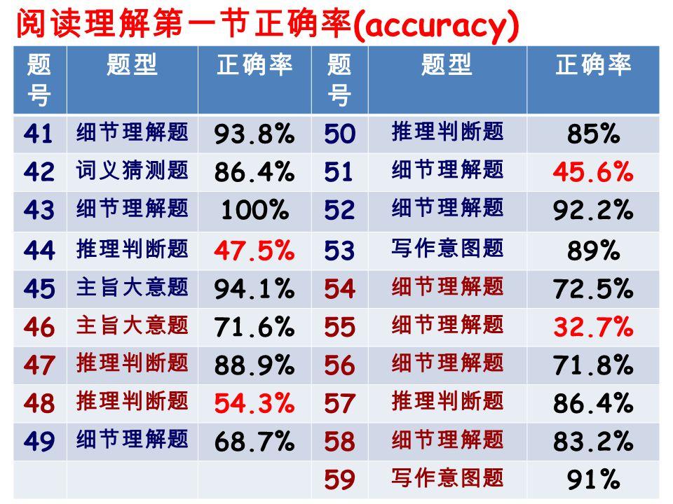 阅读理解第一节正确率(accuracy)