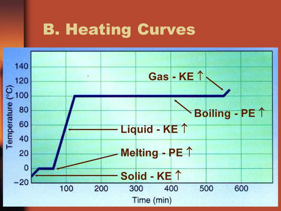 B. Heating Curves Gas - KE  Boiling - PE  Liquid - KE 
