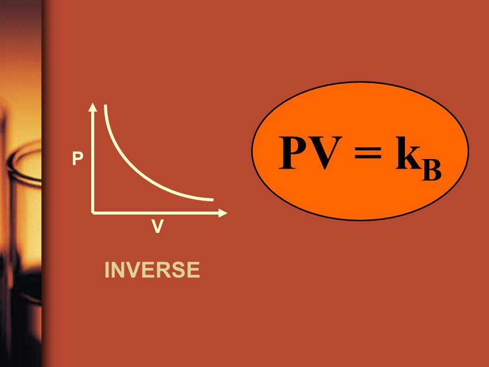 PV = kB P V INVERSE