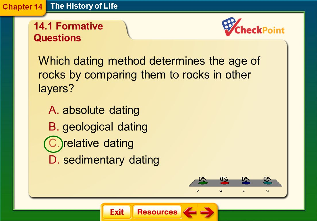 Which dating method determines the age of