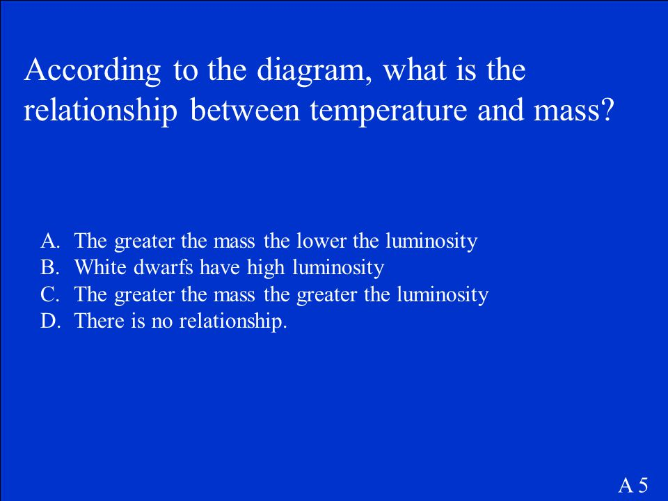 According to the diagram, what is the relationship between temperature and mass