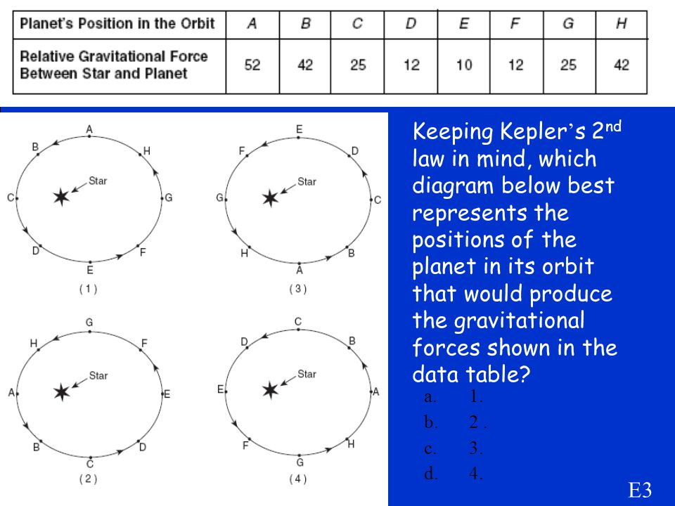 Keeping Kepler's 2nd law in mind, which diagram below best represents the positions of the planet in its orbit that would produce the gravitational forces shown in the data table