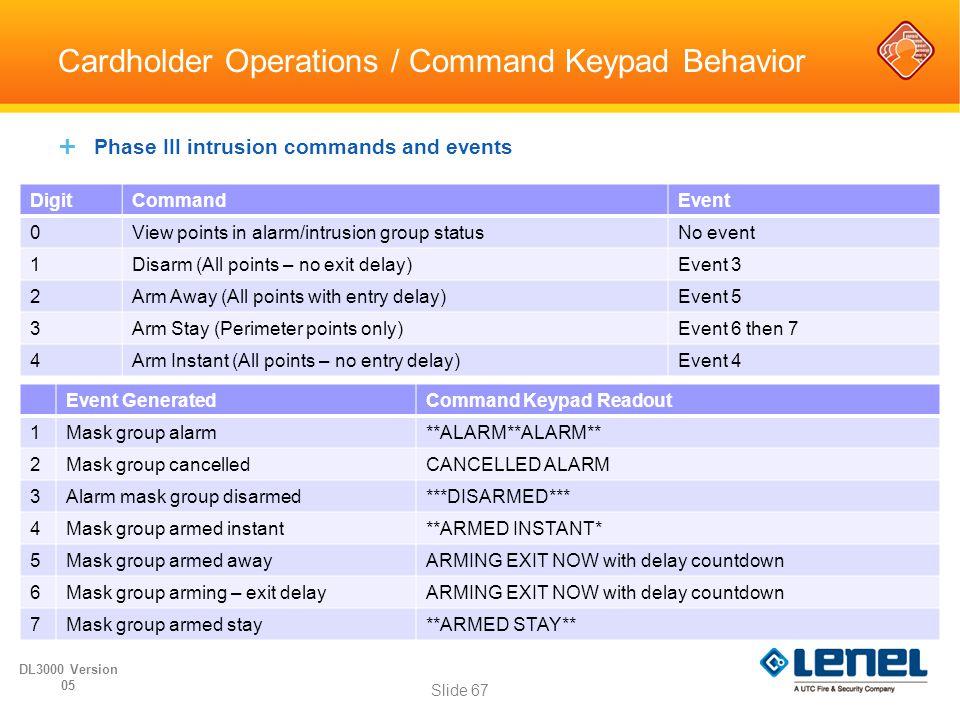 Cardholder Operations / Command Keypad Behavior